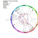 Total Lunar Eclipse in Aries