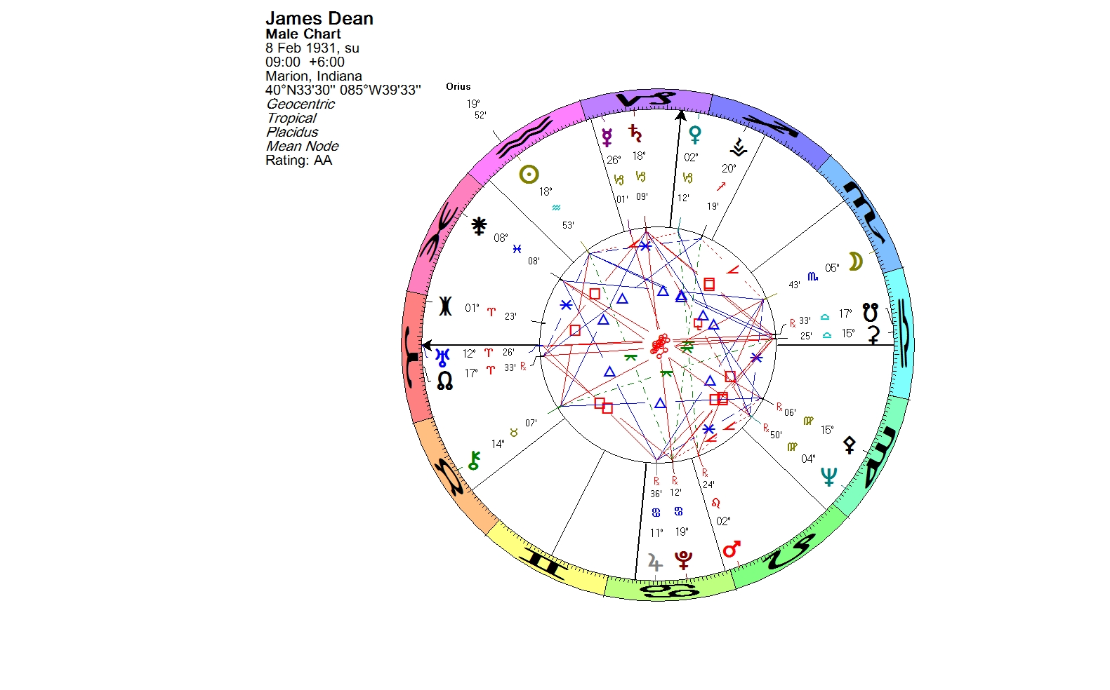 Lunations By Kirsti Melto Birth Chart For James Dean