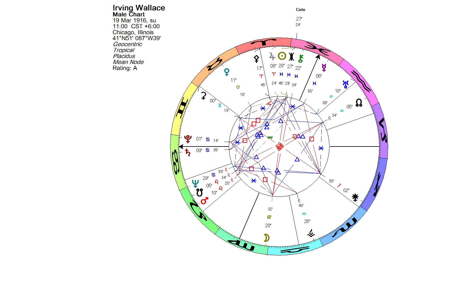 Lunations By Kirsti Melto Birth Chart For Irwing Wallace