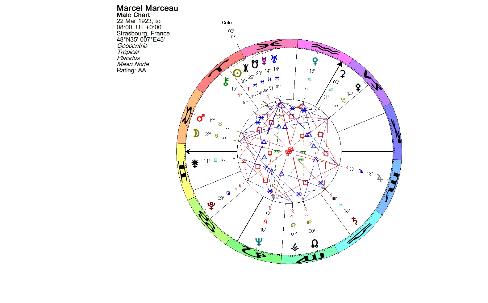 Lunations by Kirsti Melto » Birth chart for Marcel Marceau