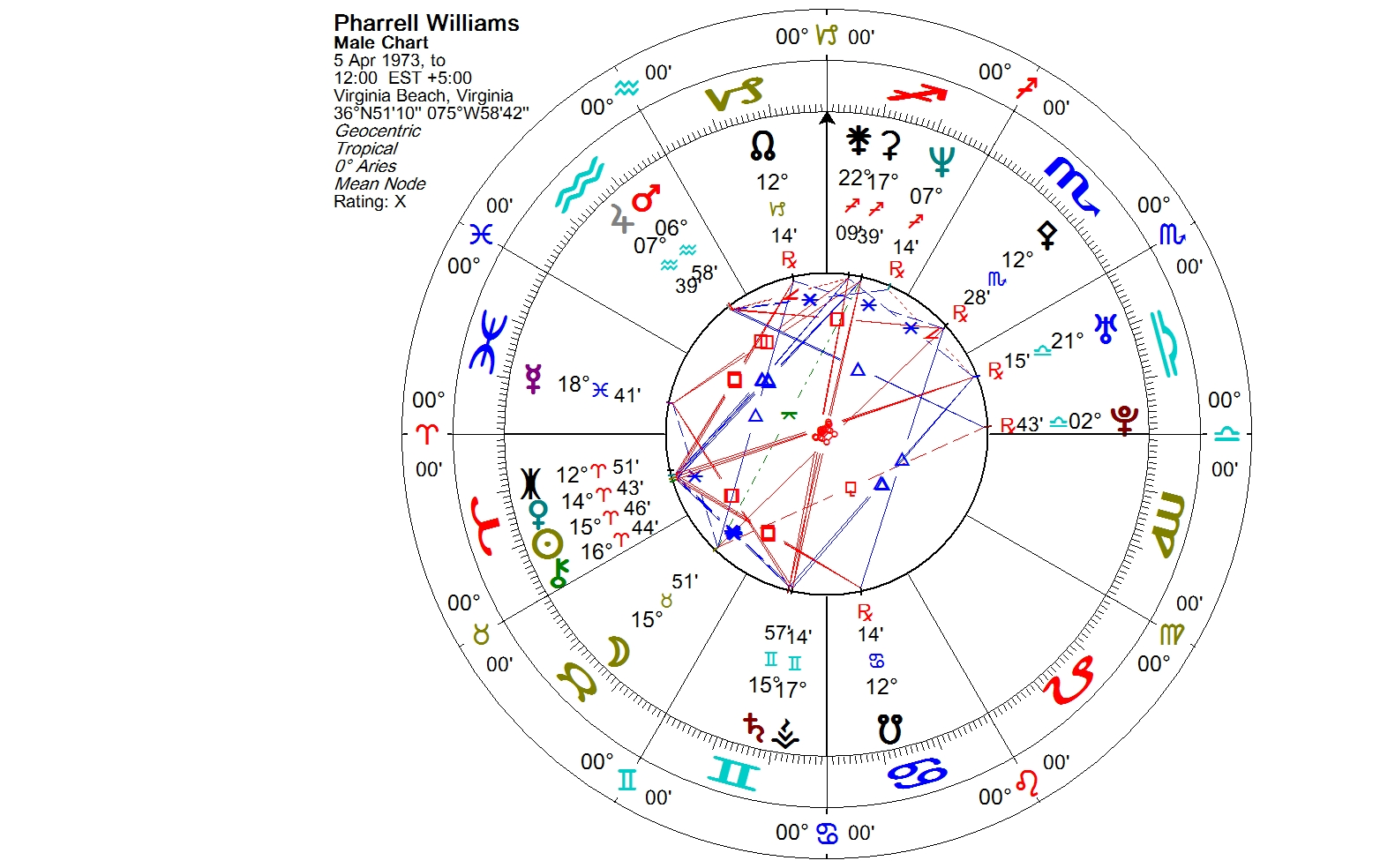 Lunations by Kirsti Melto » Birth chart for Pharrell Williams