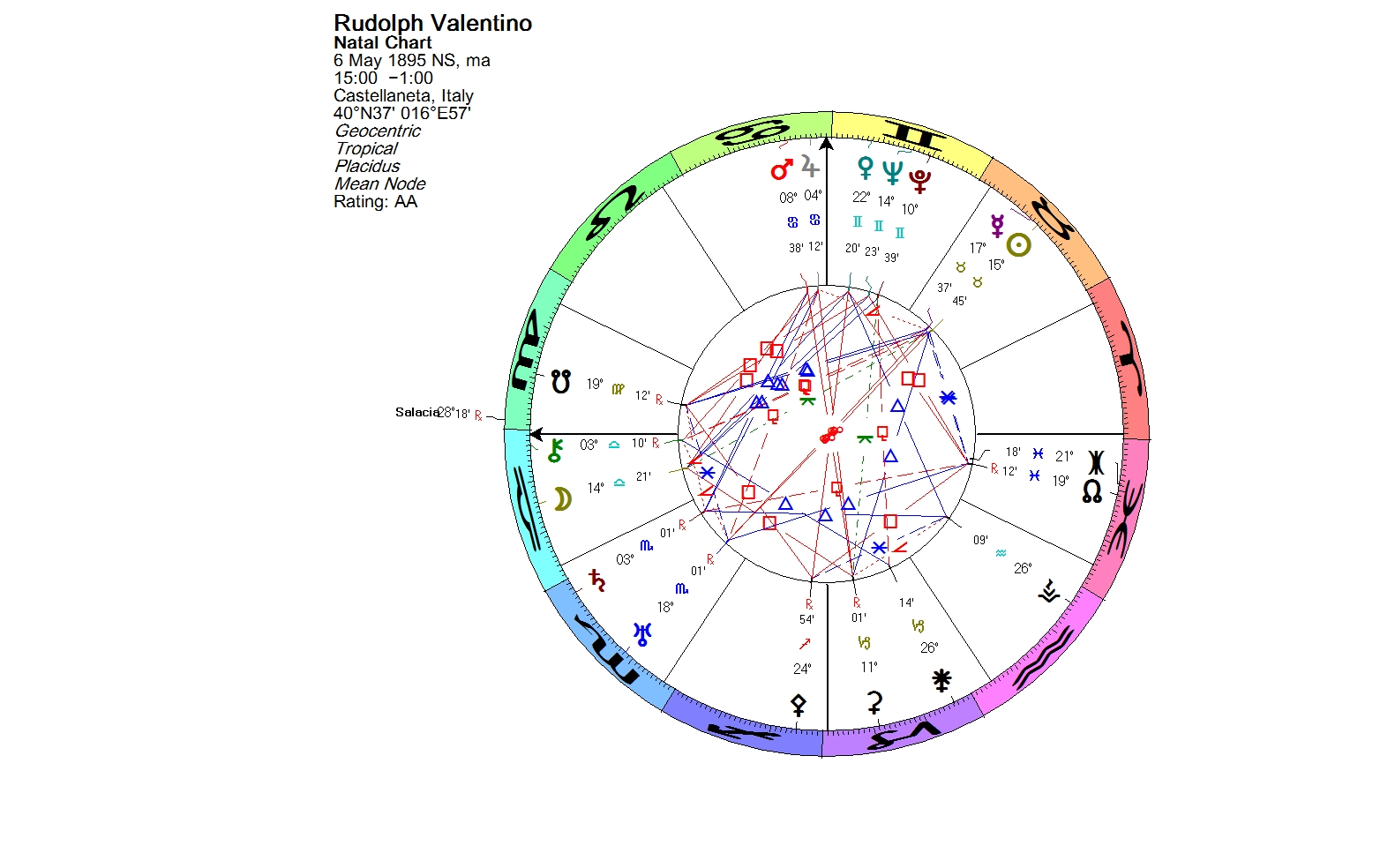 Lunations By Kirsti Melto Birth Chart For Rudolph Valentino