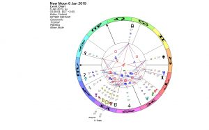Partial solar eclipse in Capricorn