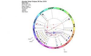 Annular Solar Eclipse in Capricorn